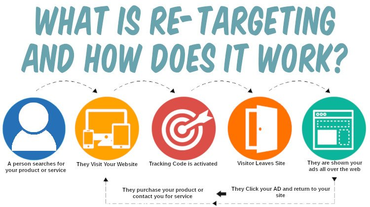what is retargeting and how does it work featured image
